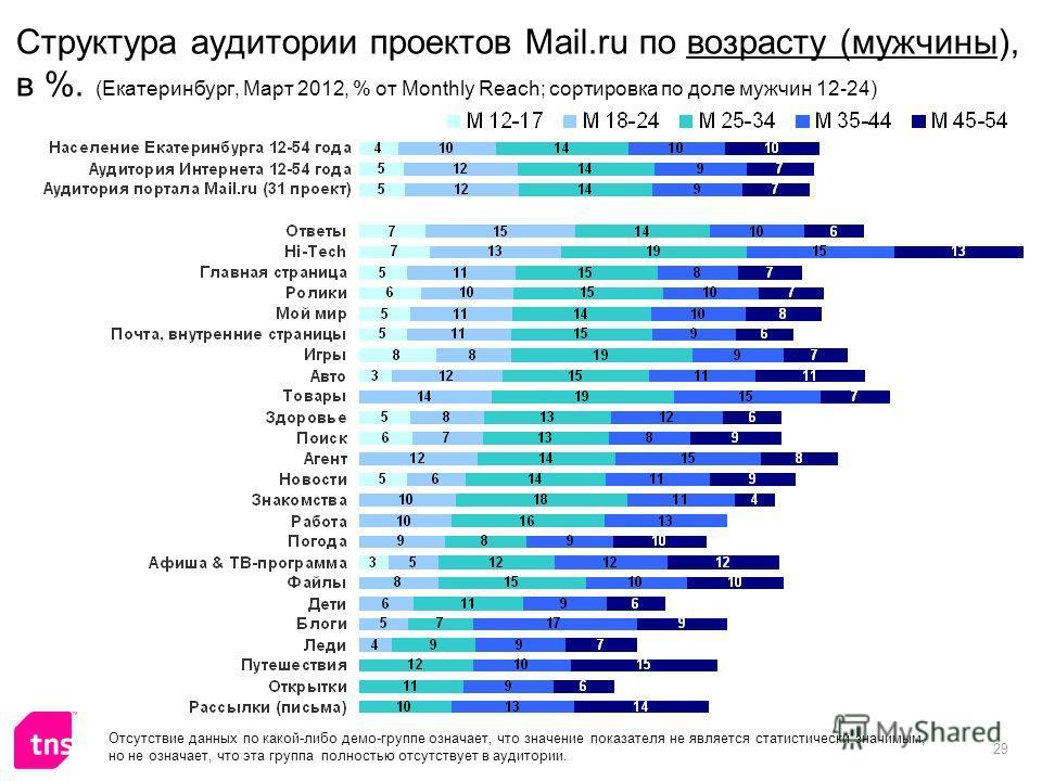 29 Структура аудитории проектов Mail.ru по возрасту (мужчины), в %. (Екатеринбург, Март 2012, % от Monthly Reach; сортировка по доле мужчин 12-24) Отсутствие данных по какой-либо демо-группе означает, что значение показателя не является статистически
