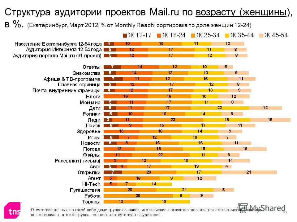 33 Структура аудитории проектов Mail.ru по возрасту (женщины), в %. (Екатеринбург, Март 2012, % от Monthly Reach; сортировка по доле женщин 12-24) Отсутствие данных по какой-либо демо-группе означает, что значение показателя не является статистически