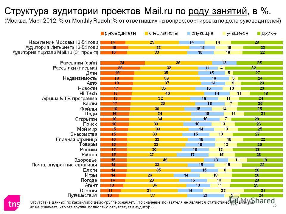35 Структура аудитории проектов Mail.ru по роду занятий, в %. (Москва, Март 2012, % от Monthly Reach; % от ответивших на вопрос; сортировка по доле руководителей) Отсутствие данных по какой-либо демо-группе означает, что значение показателя не являет