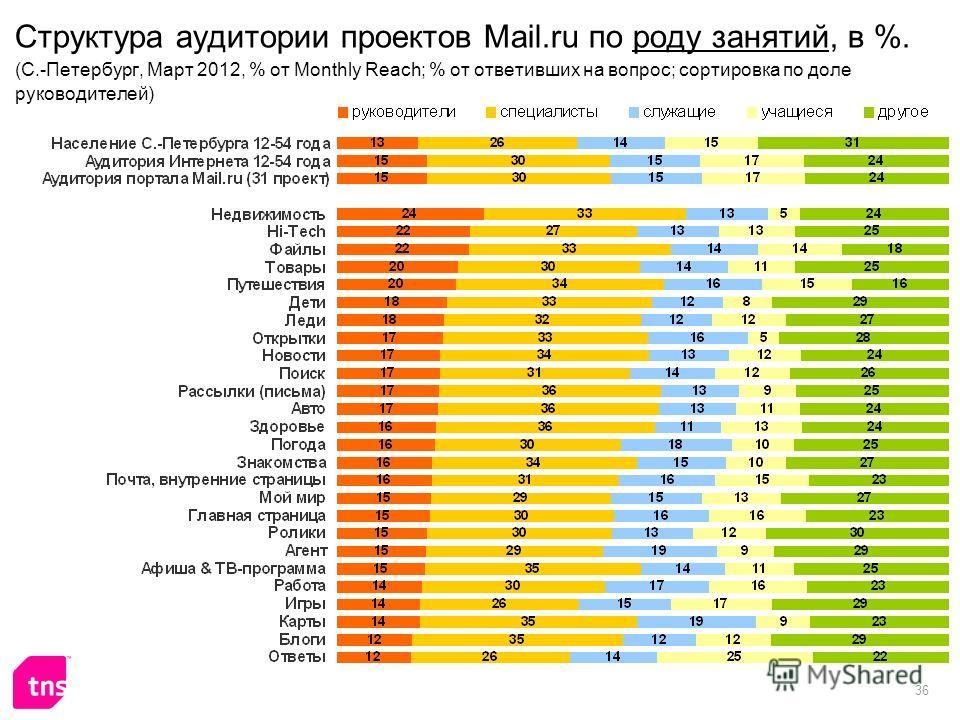 36 Структура аудитории проектов Mail.ru по роду занятий, в %. (C.-Петербург, Март 2012, % от Monthly Reach; % от ответивших на вопрос; сортировка по доле руководителей)