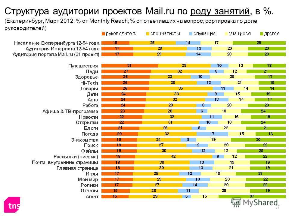 37 Структура аудитории проектов Mail.ru по роду занятий, в %. (Екатеринбург, Март 2012, % от Monthly Reach; % от ответивших на вопрос; сортировка по доле руководителей)