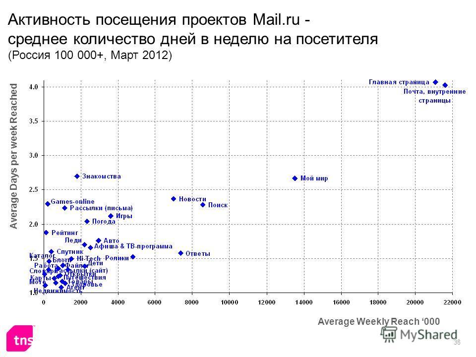38 Активность посещения проектов Mail.ru - среднее количество дней в неделю на посетителя (Россия 100 000+, Март 2012) Average Weekly Reach 000 Average Days per week Reached