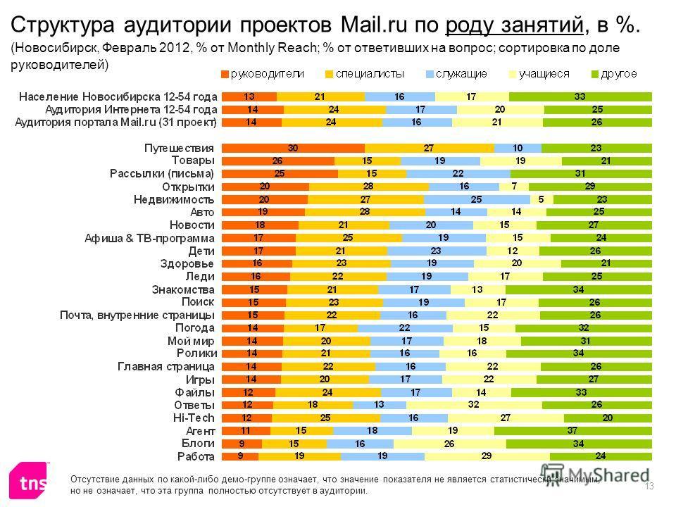 13 Структура аудитории проектов Mail.ru по роду занятий, в %. (Новосибирск, Февраль 2012, % от Monthly Reach; % от ответивших на вопрос; сортировка по доле руководителей) Отсутствие данных по какой-либо демо-группе означает, что значение показателя н