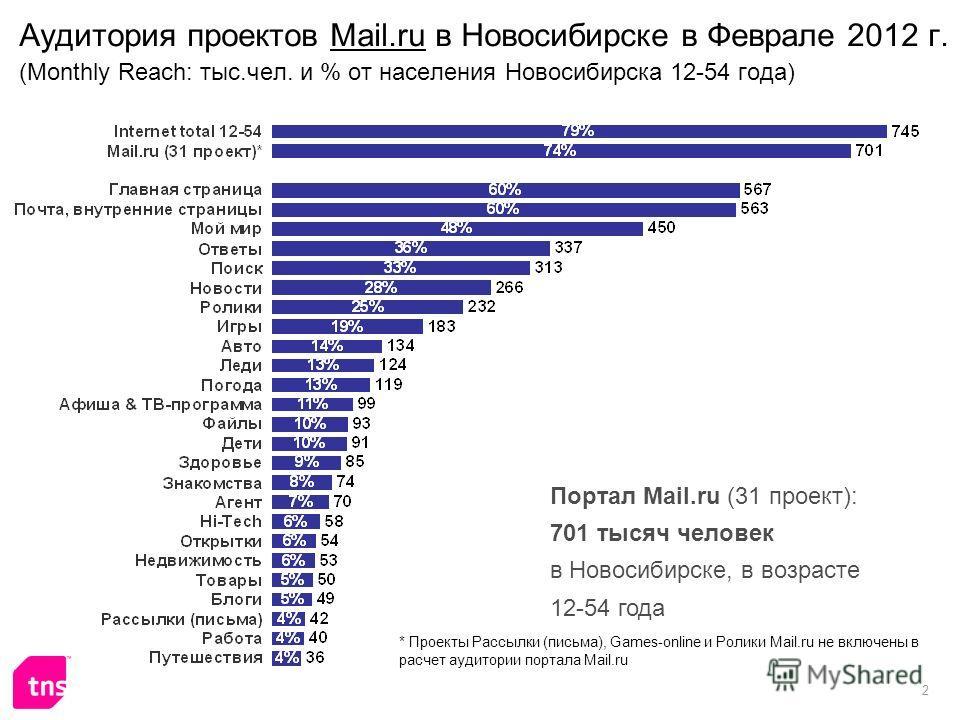 2 Аудитория проектов Mail.ru в Новосибирске в Феврале 2012 г. (Monthly Reach: тыс.чел. и % от населения Новосибирска 12-54 года) Портал Mail.ru (31 проект): 701 тысяч человек в Новосибирске, в возрасте 12-54 года * Проекты Рассылки (письма), Games-on