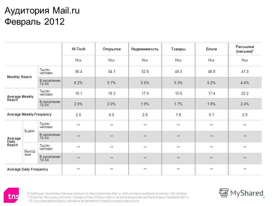 6 Аудитория Mail.ru Февраль 2012 Hi-TechОткрыткиНедвижимостьТоварыБлоги Рассылки (письма)* Нск Monthly Reach Тысяч человек 58.454.152.849.548.841.5 В населении 12-54 6.2%5.7%5.6%5.3%5.2%4.4% Average Weekly Reach Тысяч человек 19.119.317.915.617.422.2