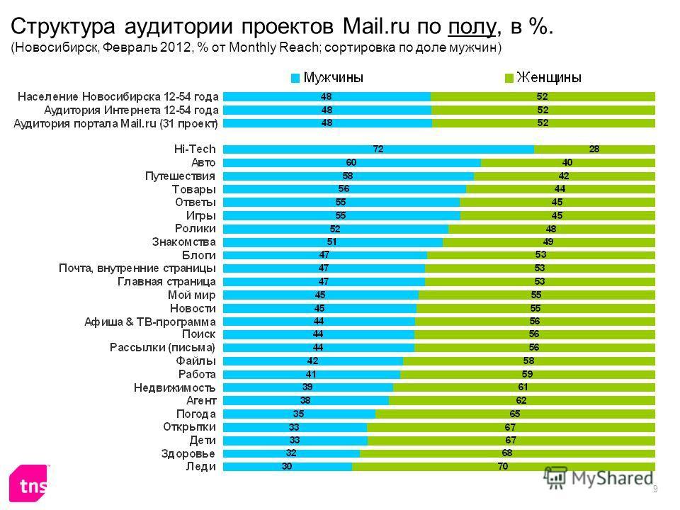 9 Структура аудитории проектов Mail.ru по полу, в %. (Новосибирск, Февраль 2012, % от Monthly Reach; сортировка по доле мужчин)