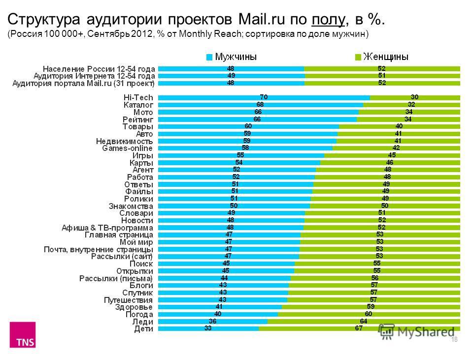 18 Структура аудитории проектов Mail.ru по полу, в %. (Россия 100 000+, Сентябрь 2012, % от Monthly Reach; сортировка по доле мужчин)