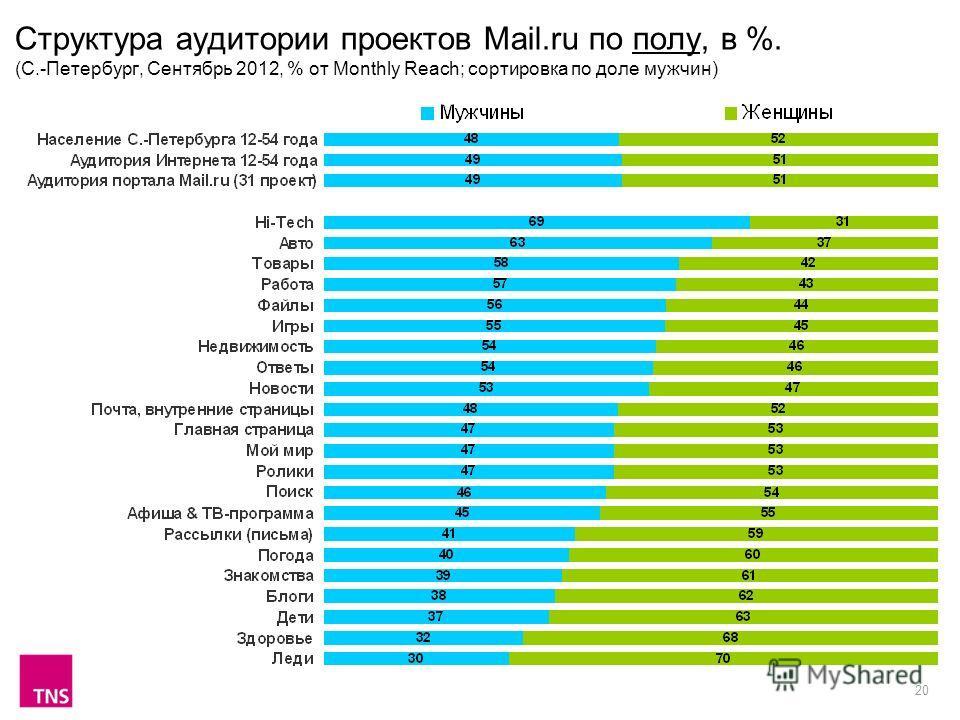 20 Структура аудитории проектов Mail.ru по полу, в %. (С.-Петербург, Сентябрь 2012, % от Monthly Reach; сортировка по доле мужчин)