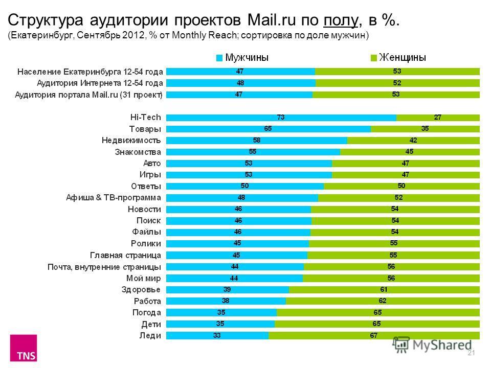 21 Структура аудитории проектов Mail.ru по полу, в %. (Екатеринбург, Сентябрь 2012, % от Monthly Reach; сортировка по доле мужчин)