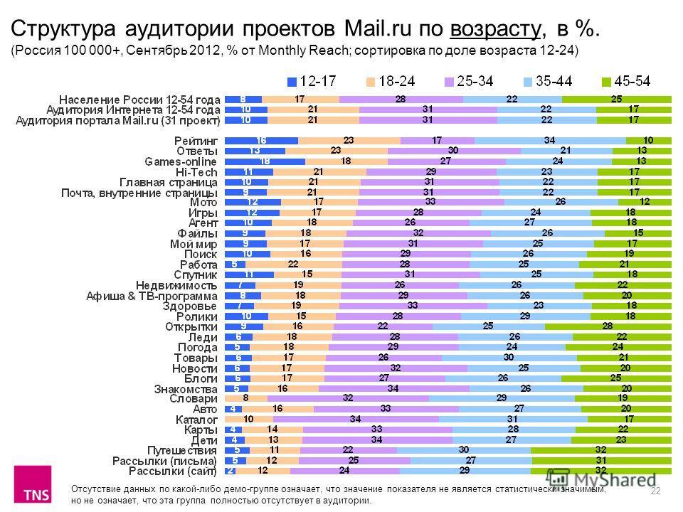 22 Структура аудитории проектов Mail.ru по возрасту, в %. (Россия 100 000+, Сентябрь 2012, % от Monthly Reach; сортировка по доле возраста 12-24) Отсутствие данных по какой-либо демо-группе означает, что значение показателя не является статистически
