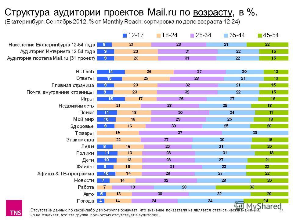 25 Структура аудитории проектов Mail.ru по возрасту, в %. (Екатеринбург, Сентябрь 2012, % от Monthly Reach; сортировка по доле возраста 12-24) Отсутствие данных по какой-либо демо-группе означает, что значение показателя не является статистически зна