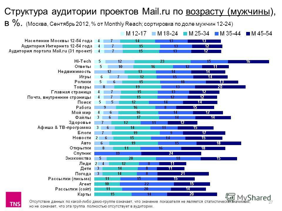 27 Структура аудитории проектов Mail.ru по возрасту (мужчины), в %. (Москва, Сентябрь 2012, % от Monthly Reach; сортировка по доле мужчин 12-24) Отсутствие данных по какой-либо демо-группе означает, что значение показателя не является статистически з