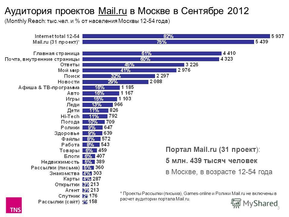 3 Аудитория проектов Mail.ru в Москве в Сентябре 2012 (Monthly Reach: тыс.чел. и % от населения Москвы 12-54 года) Портал Mail.ru (31 проект): 5 млн. 439 тысяч человек в Москве, в возрасте 12-54 года * Проекты Рассылки (письма), Games-online и Ролики
