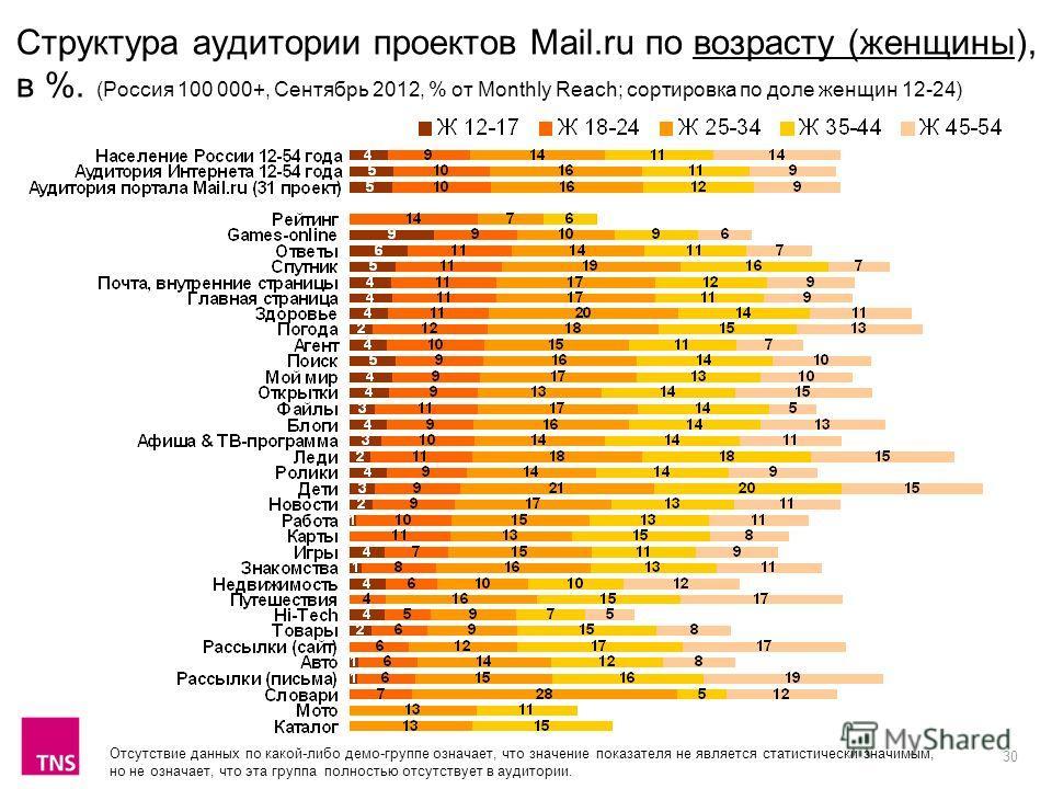 30 Структура аудитории проектов Mail.ru по возрасту (женщины), в %. (Россия 100 000+, Сентябрь 2012, % от Monthly Reach; сортировка по доле женщин 12-24) Отсутствие данных по какой-либо демо-группе означает, что значение показателя не является статис