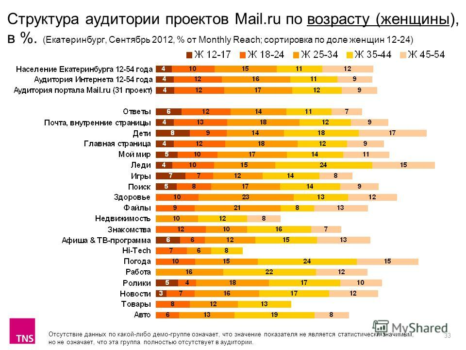 33 Структура аудитории проектов Mail.ru по возрасту (женщины), в %. (Екатеринбург, Сентябрь 2012, % от Monthly Reach; сортировка по доле женщин 12-24) Отсутствие данных по какой-либо демо-группе означает, что значение показателя не является статистич