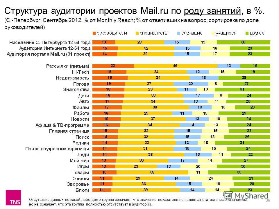36 Структура аудитории проектов Mail.ru по роду занятий, в %. (C.-Петербург, Сентябрь 2012, % от Monthly Reach; % от ответивших на вопрос; сортировка по доле руководителей) Отсутствие данных по какой-либо демо-группе означает, что значение показателя