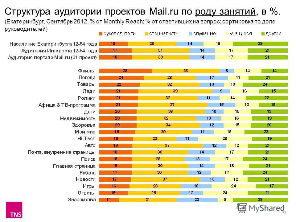 37 Структура аудитории проектов Mail.ru по роду занятий, в %. (Екатеринбург, Сентябрь 2012, % от Monthly Reach; % от ответивших на вопрос; сортировка по доле руководителей)