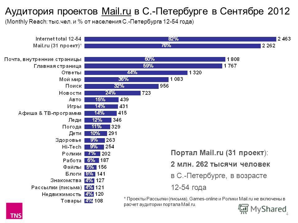 4 Аудитория проектов Mail.ru в С.-Петербурге в Сентябре 2012 (Monthly Reach: тыс.чел. и % от населения С.-Петербурга 12-54 года) Портал Mail.ru (31 проект): 2 млн. 262 тысячи человек в С.-Петербурге, в возрасте 12-54 года * Проекты Рассылки (письма),