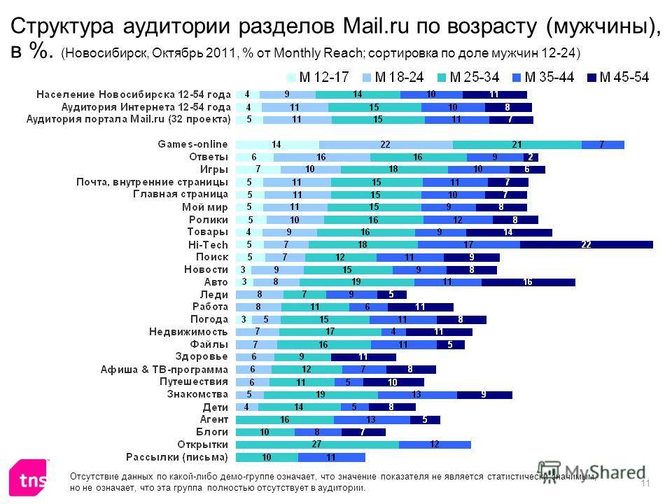 11 Структура аудитории разделов Mail.ru по возрасту (мужчины), в %. (Новосибирск, Октябрь 2011, % от Monthly Reach; сортировка по доле мужчин 12-24) Отсутствие данных по какой-либо демо-группе означает, что значение показателя не является статистичес