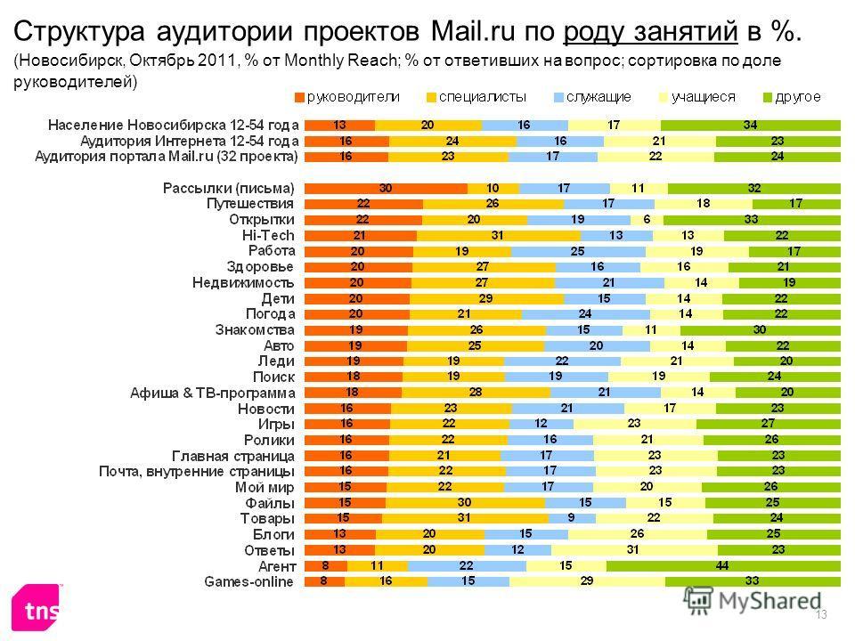 13 Структура аудитории проектов Mail.ru по роду занятий в %. (Новосибирск, Октябрь 2011, % от Monthly Reach; % от ответивших на вопрос; сортировка по доле руководителей)