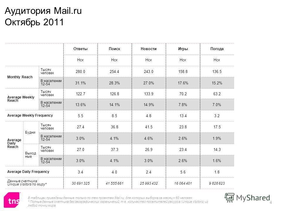 4 Аудитория Mail.ru Октябрь 2011 ОтветыПоискНовостиИгрыПогода Нск Monthly Reach Тысяч человек 280.0254.4243.0158.8136.5 В населении 12-54 31.1%28.3%27.0%17.6%15.2% Average Weekly Reach Тысяч человек 122.7126.8133.970.263.2 В населении 12-54 13.6%14.1