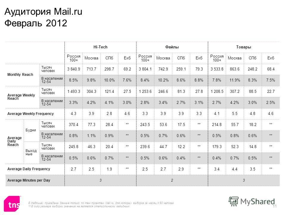 11 Hi-TechФайлыТовары Россия 100+ МоскваСПбЕкб Россия 100+ МоскваСПбЕкб Россия 100+ МоскваСПбЕкб Monthly Reach Тысяч человек 3 840.9713.7298.769.23 804.1742.9259.179.33 533.8863.6248.268.4 В населении 12-54 8.5%9.8%10.0%7.6%8.4%10.2%8.6%8.8%7.8%11.9%