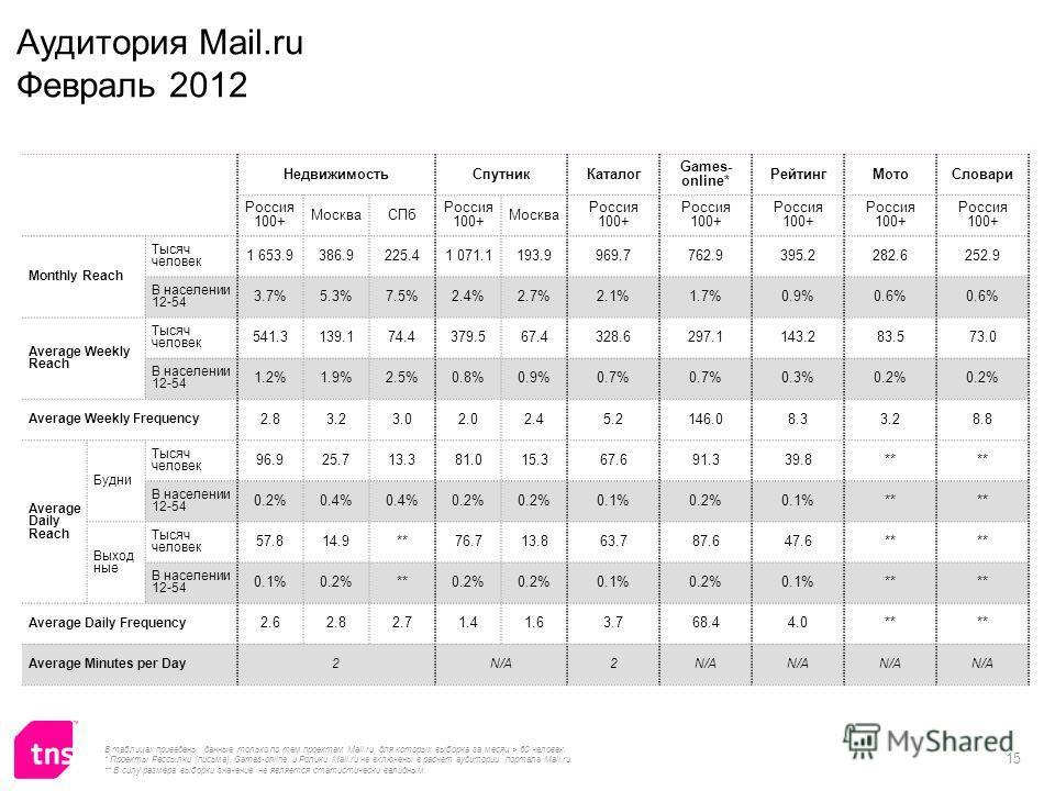 15 НедвижимостьСпутникКаталог Games- online* РейтингМотоСловари Россия 100+ МоскваСПб Россия 100+ Москва Россия 100+ Monthly Reach Тысяч человек 1 653.9386.9225.41 071.1193.9969.7762.9395.2282.6252.9 В населении 12-54 3.7%5.3%7.5%2.4%2.7%2.1%1.7%0.9%