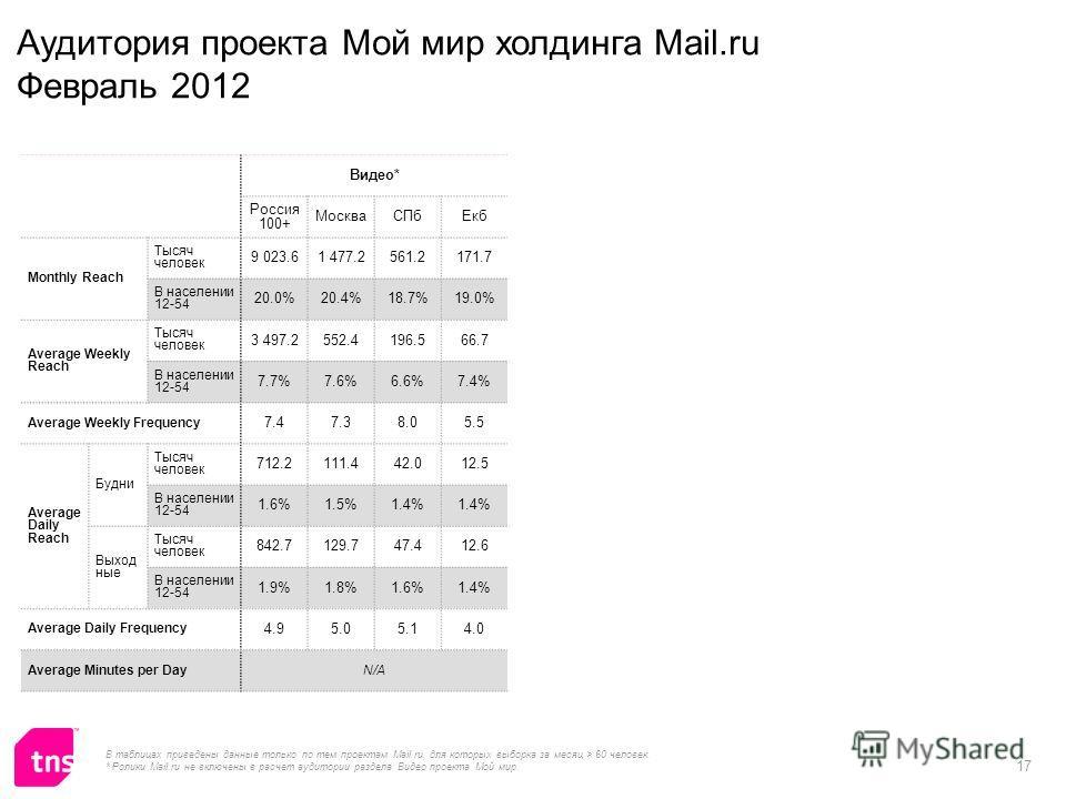 17 Видео* Россия 100+ МоскваСПбЕкб Monthly Reach Тысяч человек 9 023.61 477.2561.2171.7 В населении 12-54 20.0%20.4%18.7%19.0% Average Weekly Reach Тысяч человек 3 497.2552.4196.566.7 В населении 12-54 7.7%7.6%6.6%7.4% Average Weekly Frequency 7.47.3