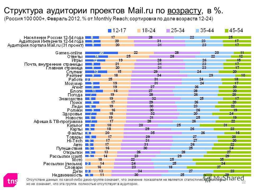 22 Структура аудитории проектов Mail.ru по возрасту, в %. (Россия 100 000+, Февраль 2012, % от Monthly Reach; сортировка по доле возраста 12-24) Отсутствие данных по какой-либо демо-группе означает, что значение показателя не является статистически з
