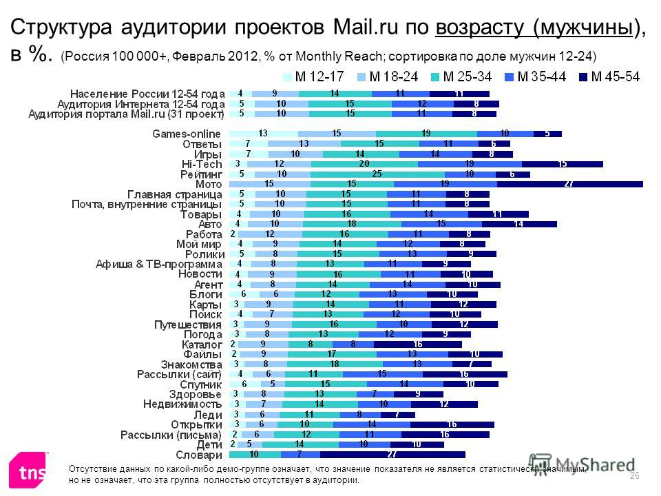 26 Структура аудитории проектов Mail.ru по возрасту (мужчины), в %. (Россия 100 000+, Февраль 2012, % от Monthly Reach; сортировка по доле мужчин 12-24) Отсутствие данных по какой-либо демо-группе означает, что значение показателя не является статист