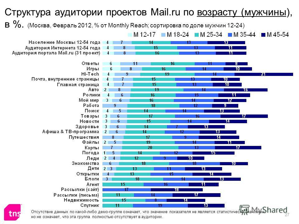 27 Структура аудитории проектов Mail.ru по возрасту (мужчины), в %. (Москва, Февраль 2012, % от Monthly Reach; сортировка по доле мужчин 12-24) Отсутствие данных по какой-либо демо-группе означает, что значение показателя не является статистически зн