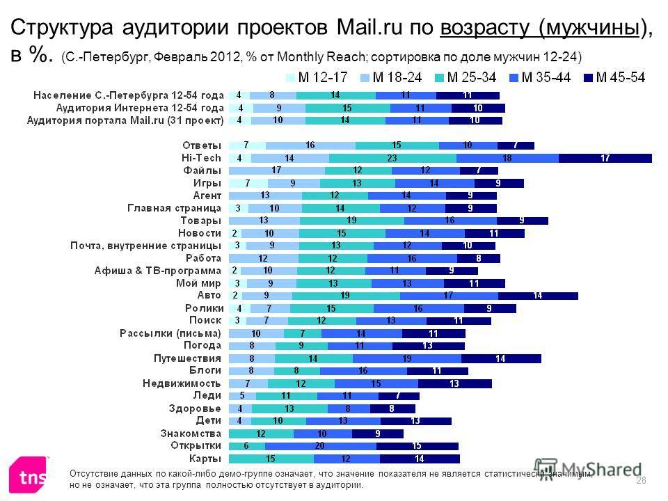 28 Структура аудитории проектов Mail.ru по возрасту (мужчины), в %. (С.-Петербург, Февраль 2012, % от Monthly Reach; сортировка по доле мужчин 12-24) Отсутствие данных по какой-либо демо-группе означает, что значение показателя не является статистиче