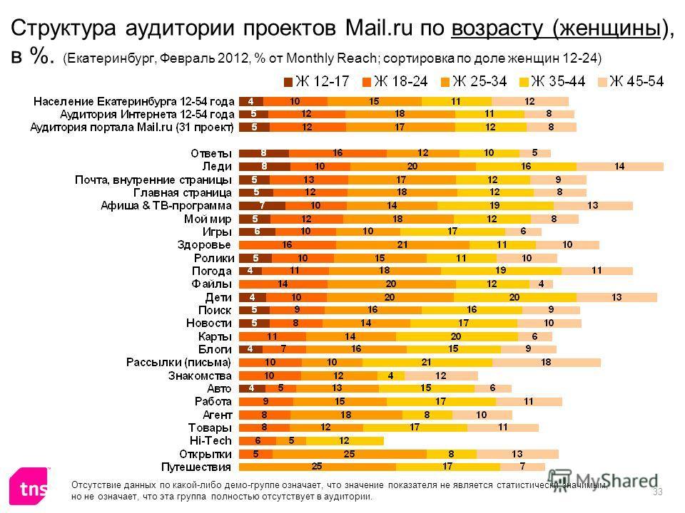33 Структура аудитории проектов Mail.ru по возрасту (женщины), в %. (Екатеринбург, Февраль 2012, % от Monthly Reach; сортировка по доле женщин 12-24) Отсутствие данных по какой-либо демо-группе означает, что значение показателя не является статистиче