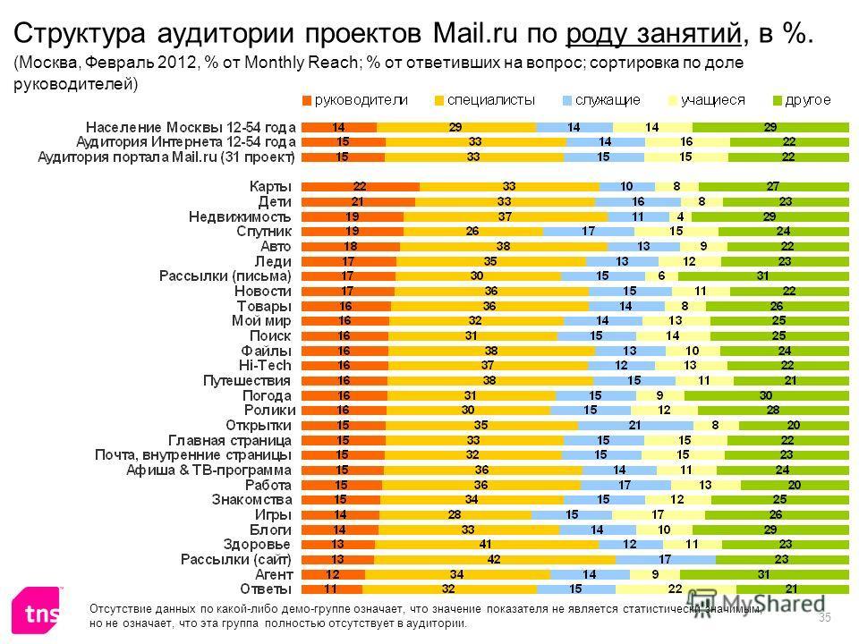 35 Структура аудитории проектов Mail.ru по роду занятий, в %. (Москва, Февраль 2012, % от Monthly Reach; % от ответивших на вопрос; сортировка по доле руководителей) Отсутствие данных по какой-либо демо-группе означает, что значение показателя не явл