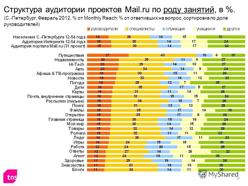36 Структура аудитории проектов Mail.ru по роду занятий, в %. (C.-Петербург, Февраль 2012, % от Monthly Reach; % от ответивших на вопрос; сортировка по доле руководителей)