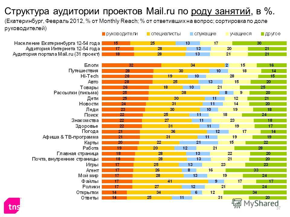 37 Структура аудитории проектов Mail.ru по роду занятий, в %. (Екатеринбург, Февраль 2012, % от Monthly Reach; % от ответивших на вопрос; сортировка по доле руководителей)