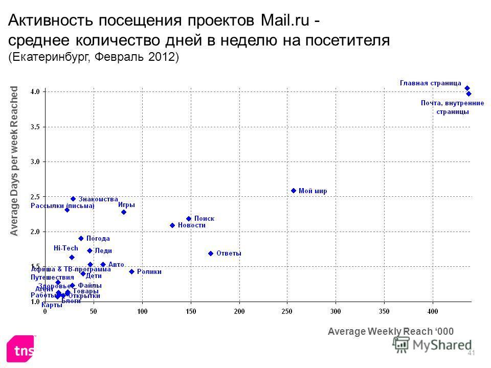 41 Активность посещения проектов Mail.ru - среднее количество дней в неделю на посетителя (Екатеринбург, Февраль 2012) Average Weekly Reach 000 Average Days per week Reached