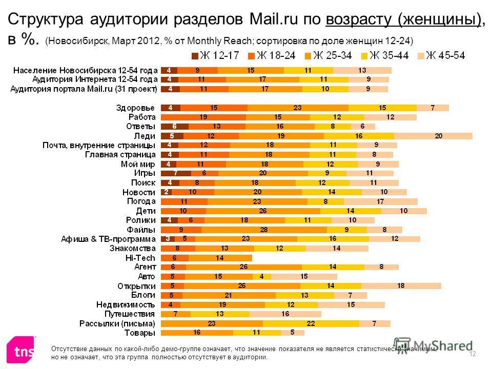 12 Отсутствие данных по какой-либо демо-группе означает, что значение показателя не является статистически значимым, но не означает, что эта группа полностью отсутствует в аудитории. Структура аудитории разделов Mail.ru по возрасту (женщины), в %. (Н