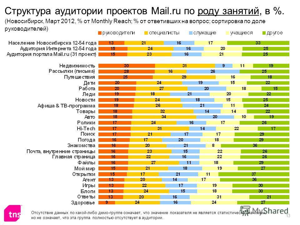 13 Структура аудитории проектов Mail.ru по роду занятий, в %. (Новосибирск, Март 2012, % от Monthly Reach; % от ответивших на вопрос; сортировка по доле руководителей) Отсутствие данных по какой-либо демо-группе означает, что значение показателя не я
