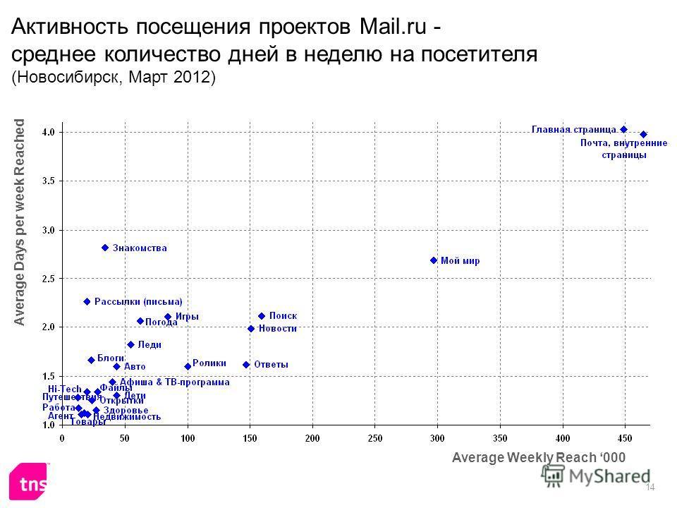 14 Активность посещения проектов Mail.ru - среднее количество дней в неделю на посетителя (Новосибирск, Март 2012) Average Weekly Reach 000 Average Days per week Reached