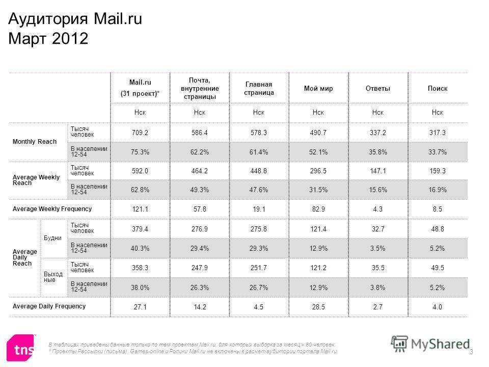3 Аудитория Mail.ru Март 2012 Mail.ru (31 проект)* Почта, внутренние страницы Главная страница Мой мирОтветыПоиск Нск Monthly Reach Тысяч человек 709.2586.4578.3490.7337.2317.3 В населении 12-54 75.3%62.2%61.4%52.1%35.8%33.7% Average Weekly Reach Тыс