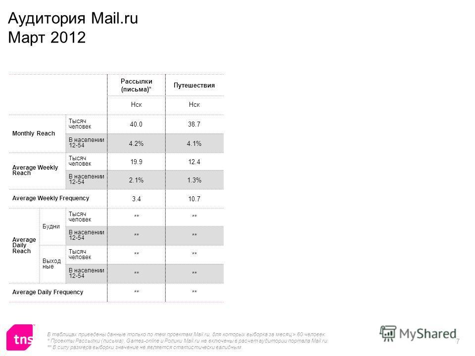 7 Аудитория Mail.ru Март 2012 Рассылки (письма)* Путешествия Нск Monthly Reach Тысяч человек 40.038.7 В населении 12-54 4.2%4.1% Average Weekly Reach Тысяч человек 19.912.4 В населении 12-54 2.1%1.3% Average Weekly Frequency 3.410.7 Average Daily Rea