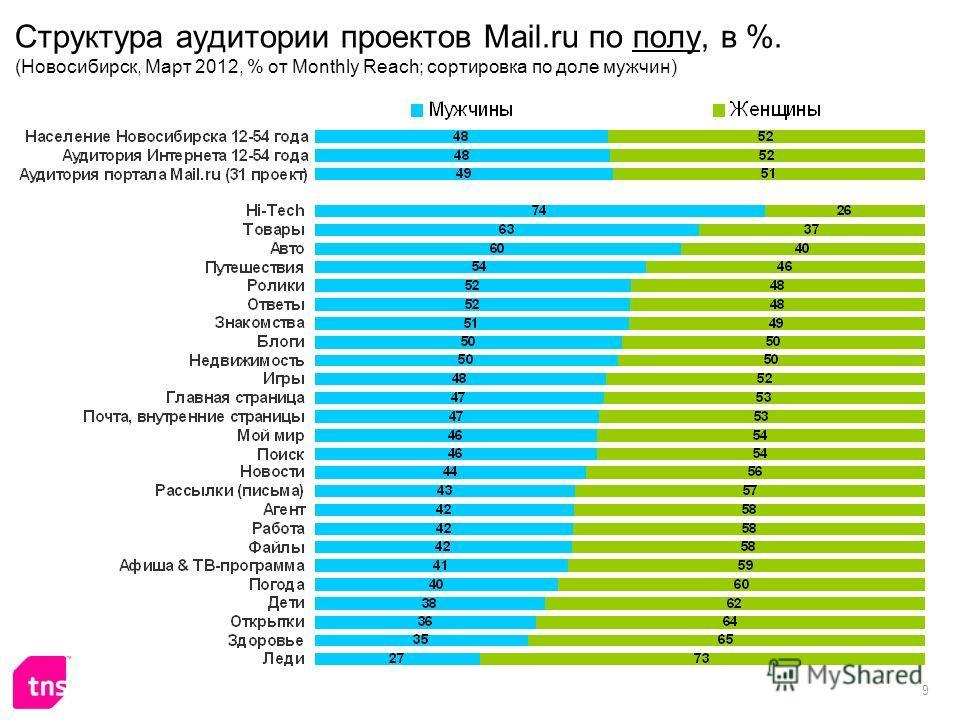 9 Структура аудитории проектов Mail.ru по полу, в %. (Новосибирск, Март 2012, % от Monthly Reach; сортировка по доле мужчин)