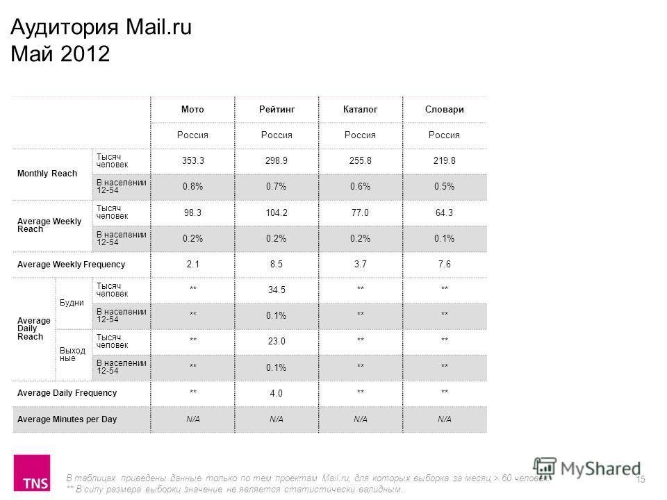 15 МотоРейтингКаталогСловари Россия Monthly Reach Тысяч человек 353.3298.9255.8219.8 В населении 12-54 0.8%0.7%0.6%0.5% Average Weekly Reach Тысяч человек 98.3104.277.064.3 В населении 12-54 0.2% 0.1% Average Weekly Frequency 2.18.53.77.6 Average Dai