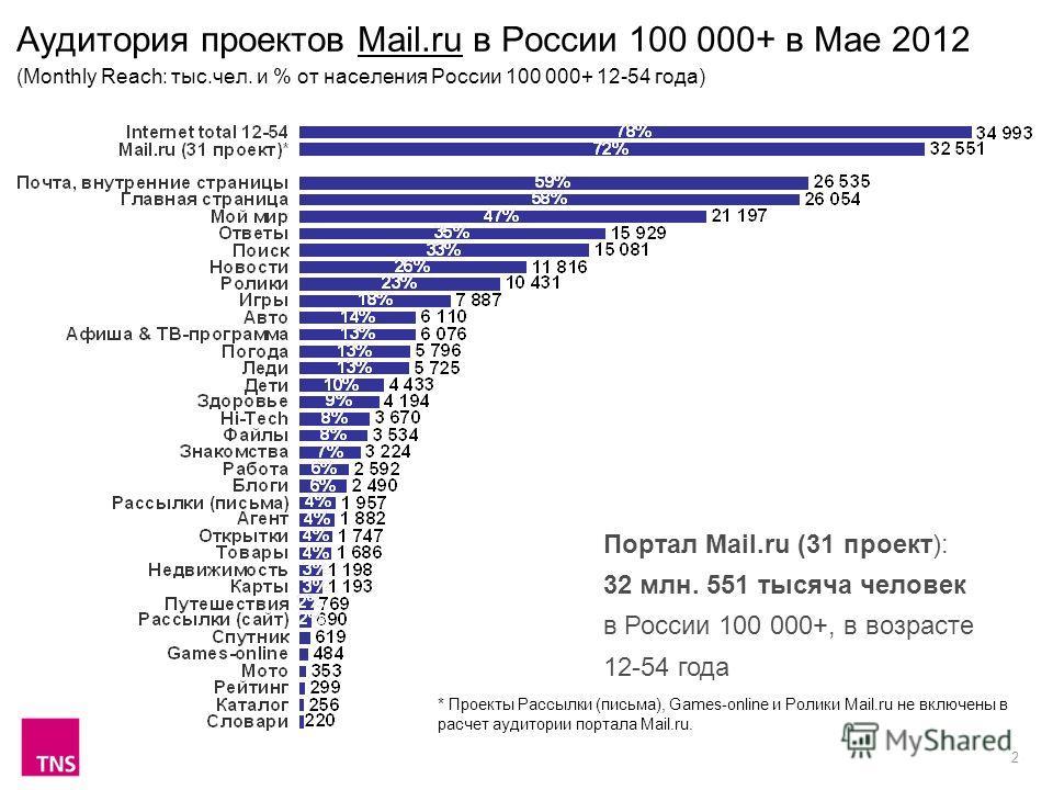 2 Аудитория проектов Mail.ru в России 100 000+ в Мае 2012 (Monthly Reach: тыс.чел. и % от населения России 100 000+ 12-54 года) Портал Mail.ru (31 проект): 32 млн. 551 тысяча человек в России 100 000+, в возрасте 12-54 года * Проекты Рассылки (письма