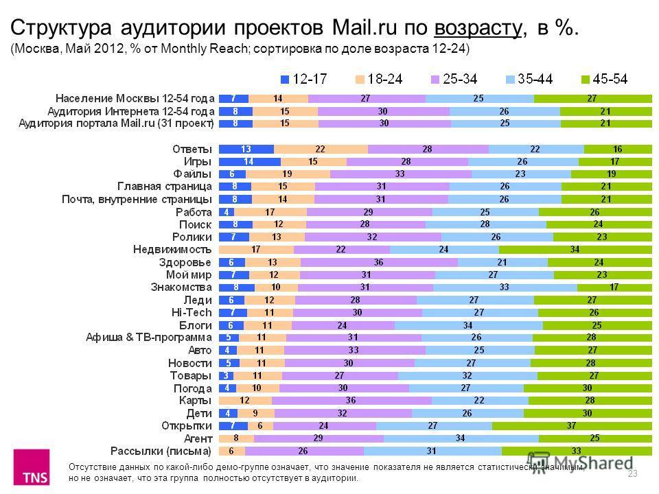 23 Структура аудитории проектов Mail.ru по возрасту, в %. (Москва, Май 2012, % от Monthly Reach; сортировка по доле возраста 12-24) Отсутствие данных по какой-либо демо-группе означает, что значение показателя не является статистически значимым, но н