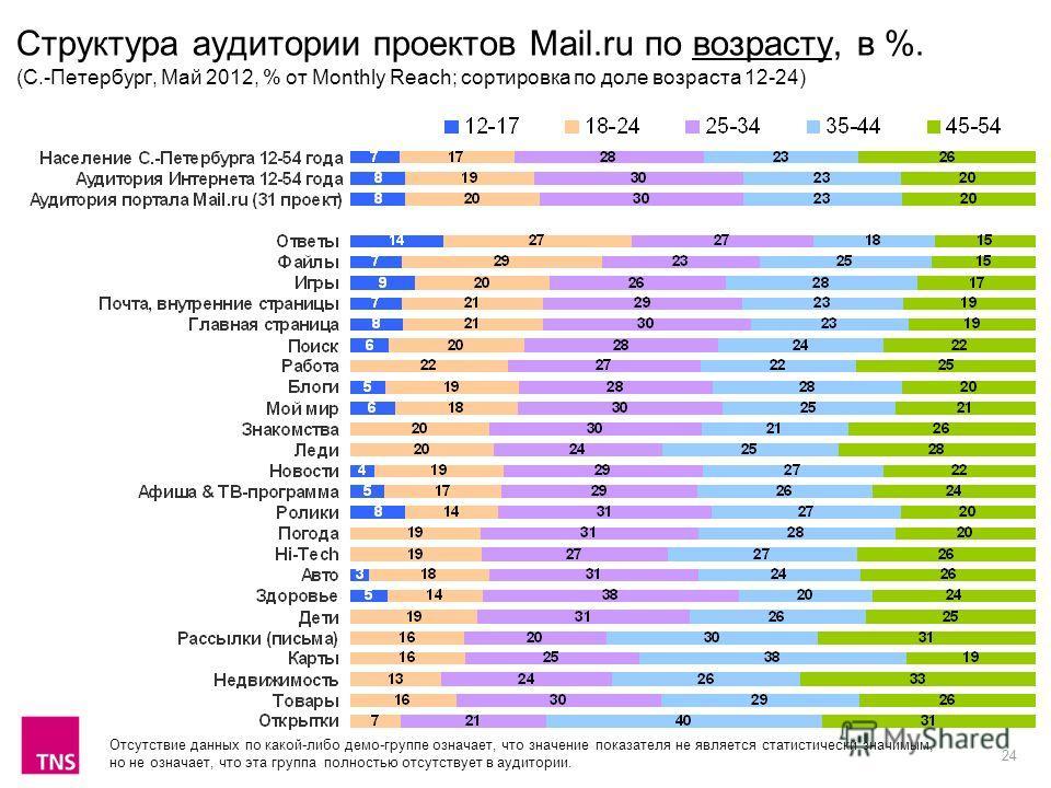 24 Структура аудитории проектов Mail.ru по возрасту, в %. (С.-Петербург, Май 2012, % от Monthly Reach; сортировка по доле возраста 12-24) Отсутствие данных по какой-либо демо-группе означает, что значение показателя не является статистически значимым