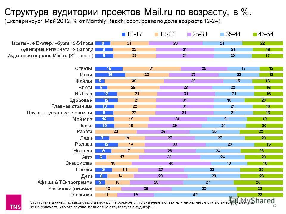 25 Структура аудитории проектов Mail.ru по возрасту, в %. (Екатеринбург, Май 2012, % от Monthly Reach; сортировка по доле возраста 12-24) Отсутствие данных по какой-либо демо-группе означает, что значение показателя не является статистически значимым