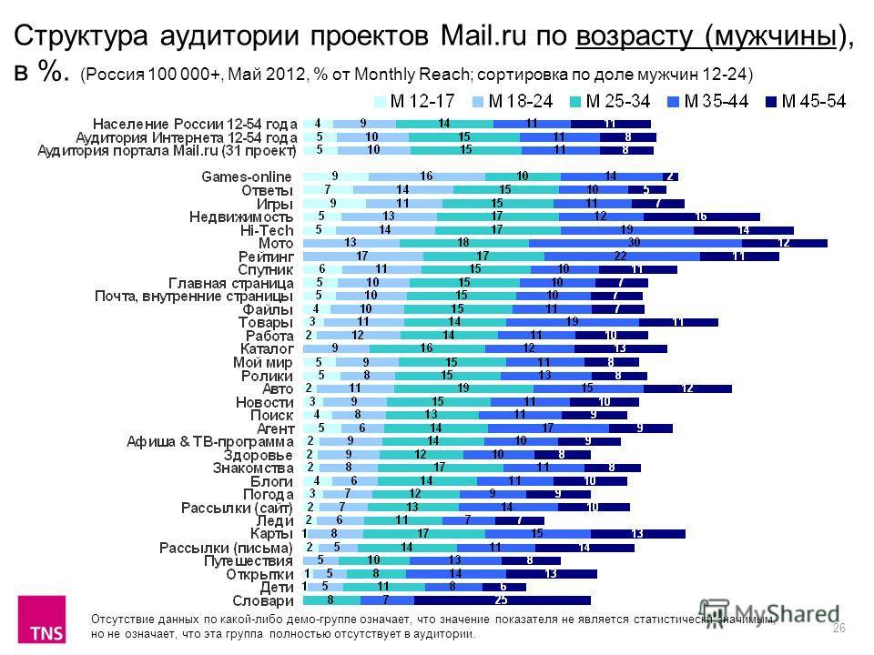 26 Структура аудитории проектов Mail.ru по возрасту (мужчины), в %. (Россия 100 000+, Май 2012, % от Monthly Reach; сортировка по доле мужчин 12-24) Отсутствие данных по какой-либо демо-группе означает, что значение показателя не является статистичес
