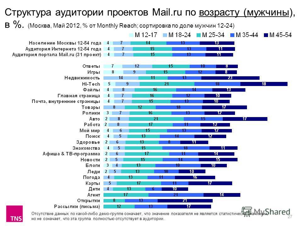 27 Структура аудитории проектов Mail.ru по возрасту (мужчины), в %. (Москва, Май 2012, % от Monthly Reach; сортировка по доле мужчин 12-24) Отсутствие данных по какой-либо демо-группе означает, что значение показателя не является статистически значим